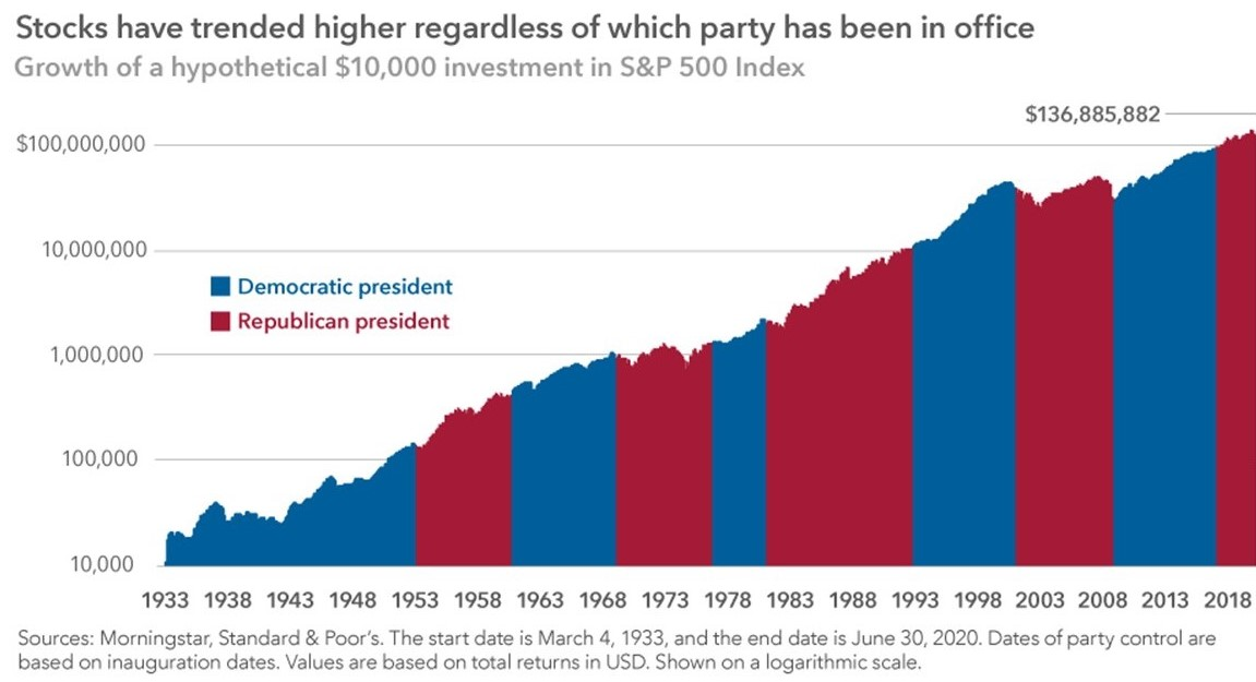 Graphic showing stocks trending higher over time regardless of which party is in office.